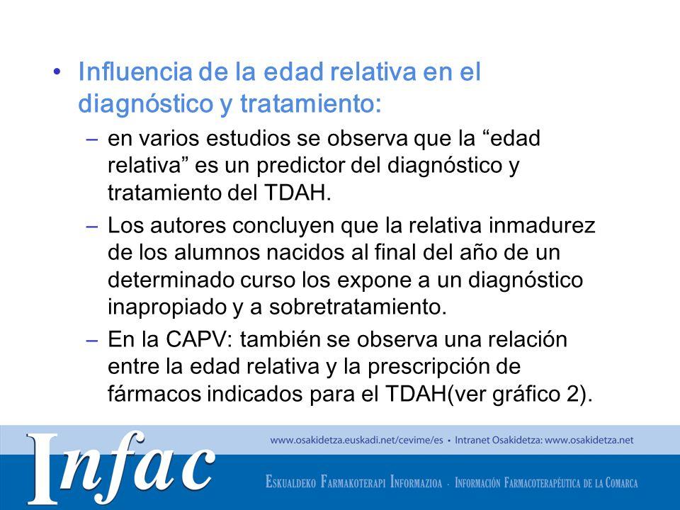Influencia de la edad relativa en el diagnóstico y tratamiento: