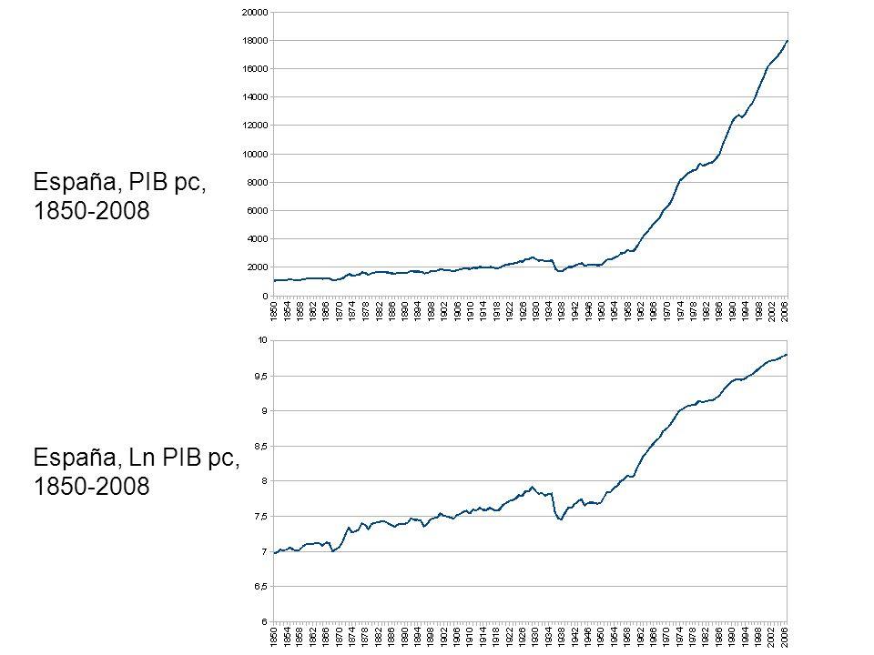 sa España, PIB pc, 1850-2008 España, Ln PIB pc, 1850-2008