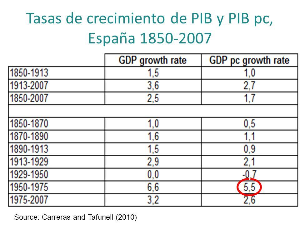 Tasas de crecimiento de PIB y PIB pc, España 1850-2007