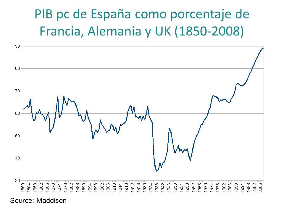 PIB pc de España como porcentaje de Francia, Alemania y UK (1850-2008)