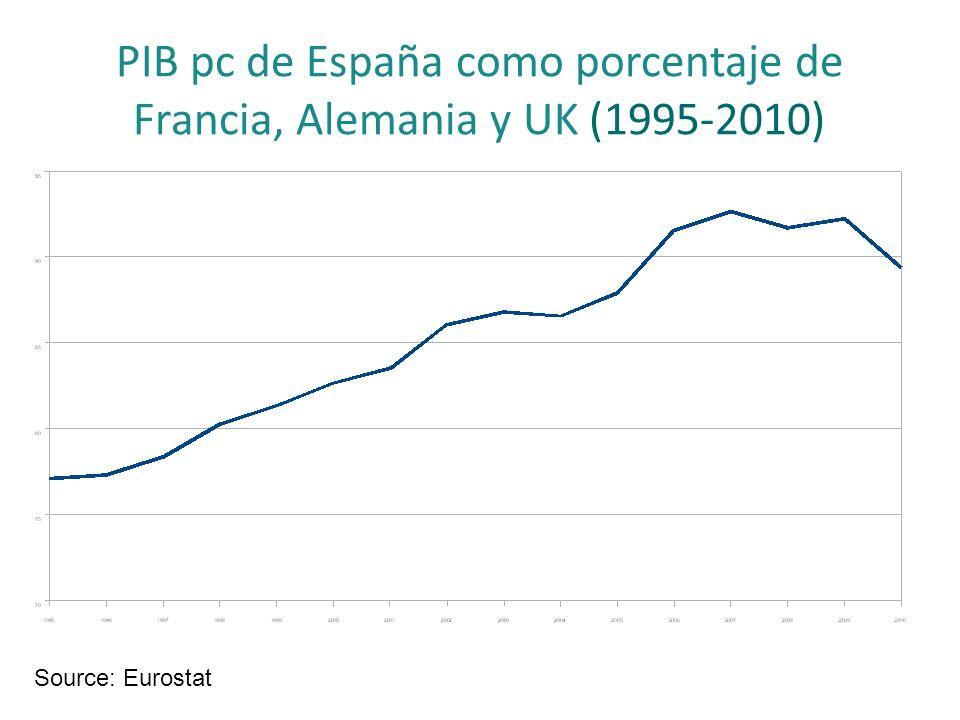 PIB pc de España como porcentaje de Francia, Alemania y UK (1995-2010)