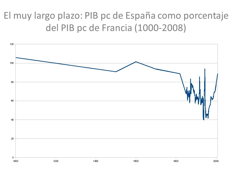 El muy largo plazo: PIB pc de España como porcentaje del PIB pc de Francia (1000-2008)