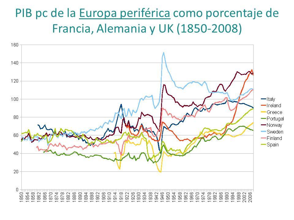 PIB pc de la Europa periférica como porcentaje de Francia, Alemania y UK (1850-2008)