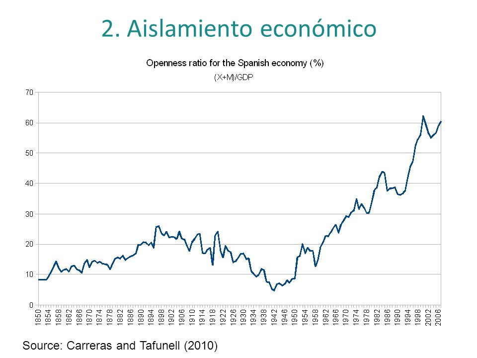 2. Aislamiento económico