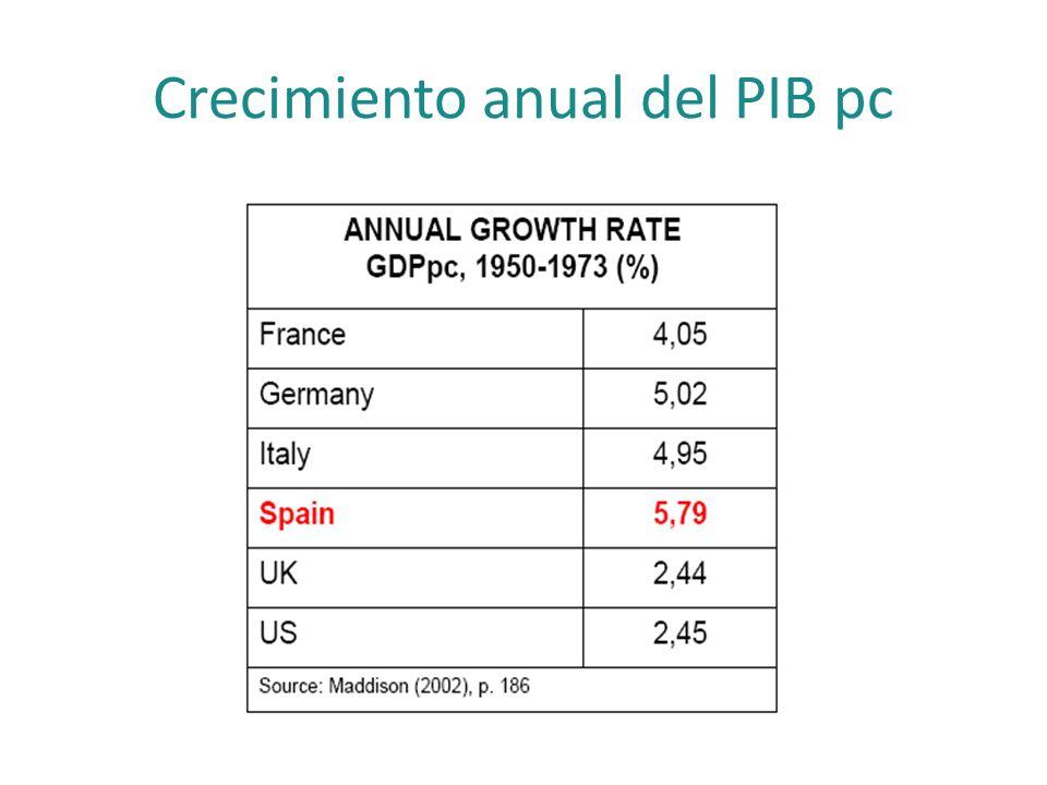 Crecimiento anual del PIB pc