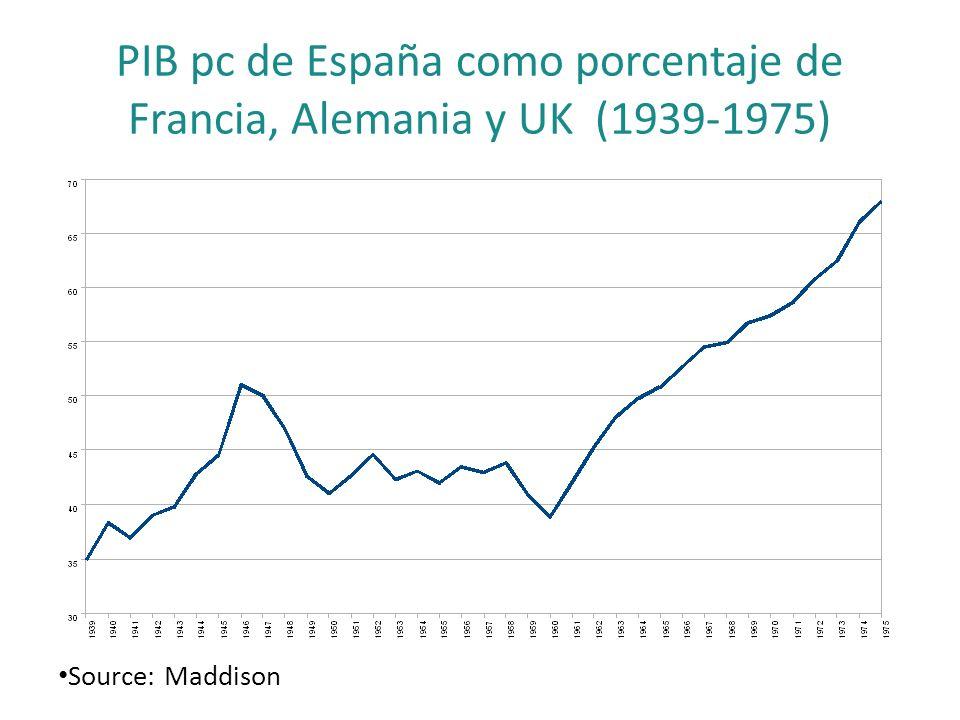PIB pc de España como porcentaje de Francia, Alemania y UK (1939-1975)