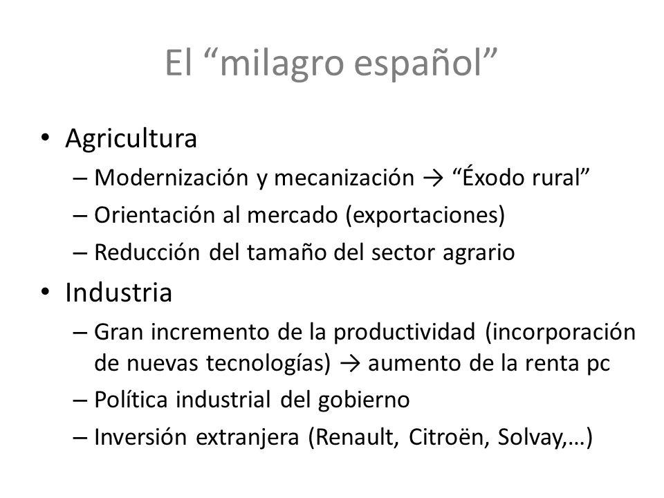 El milagro español Agricultura Industria