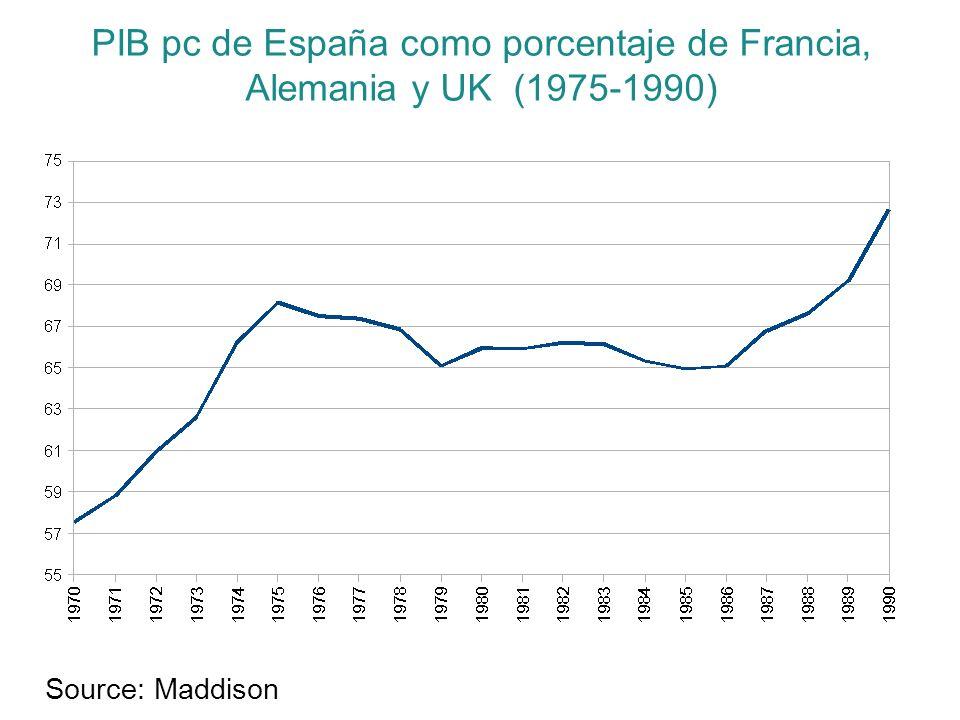 PIB pc de España como porcentaje de Francia, Alemania y UK (1975-1990)