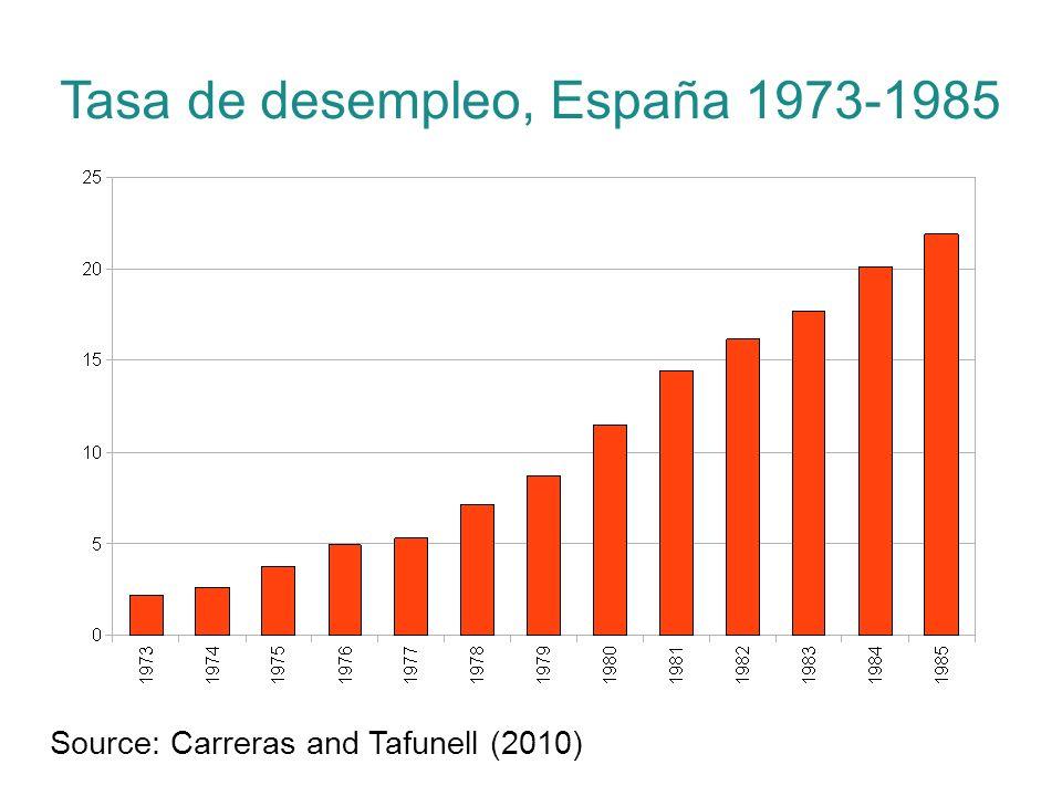 Tasa de desempleo, España 1973-1985