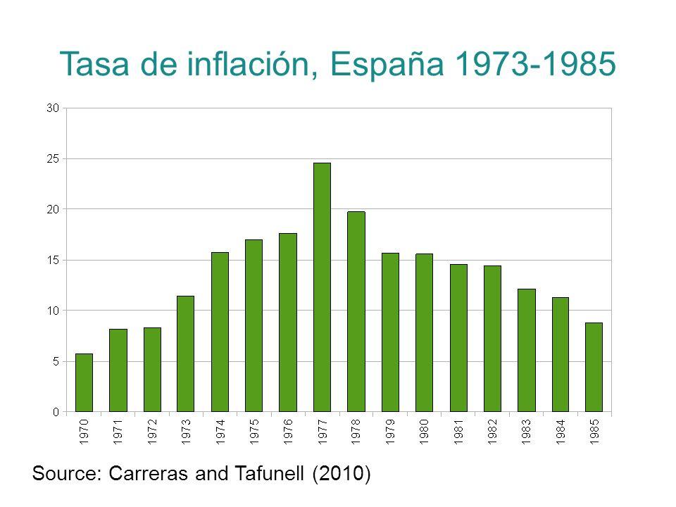 Tasa de inflación, España 1973-1985