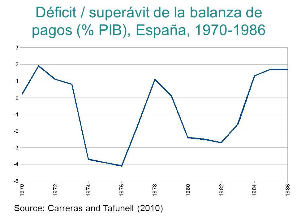 Déficit / superávit de la balanza de pagos (% PIB), España, 1970-1986