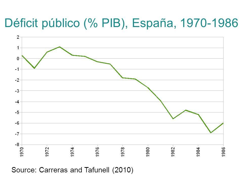 Déficit público (% PIB), España, 1970-1986