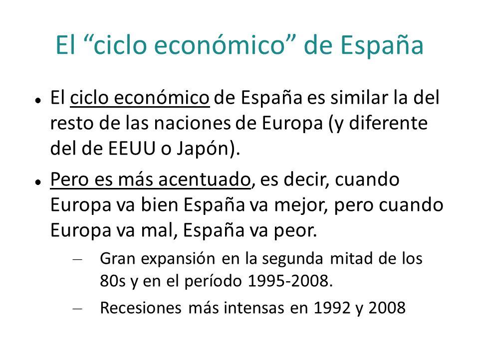 El ciclo económico de España
