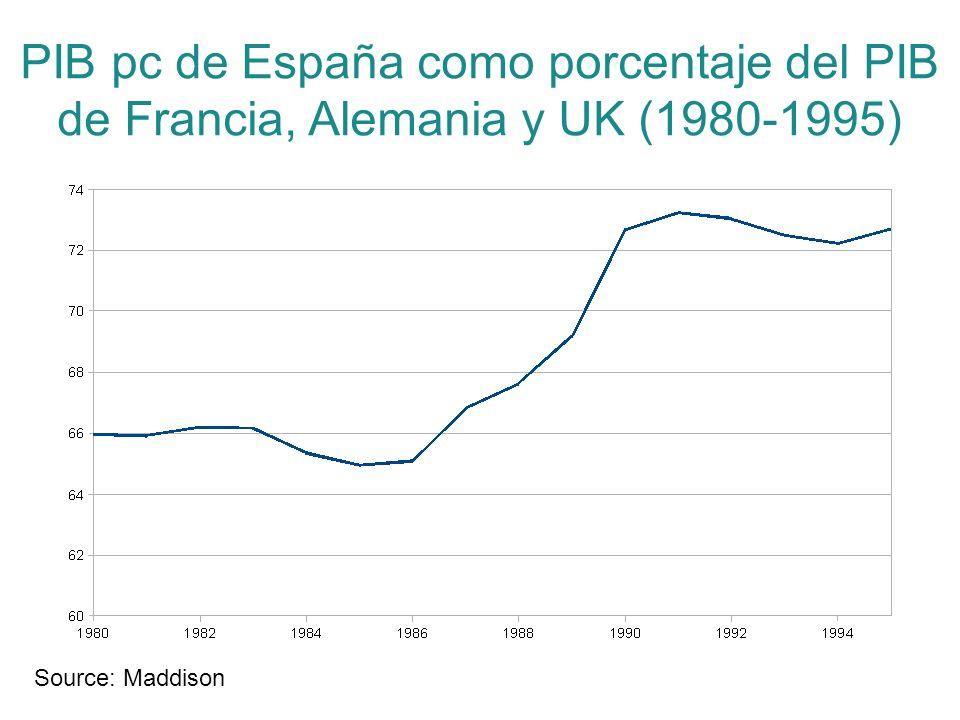 PIB pc de España como porcentaje del PIB de Francia, Alemania y UK (1980-1995)