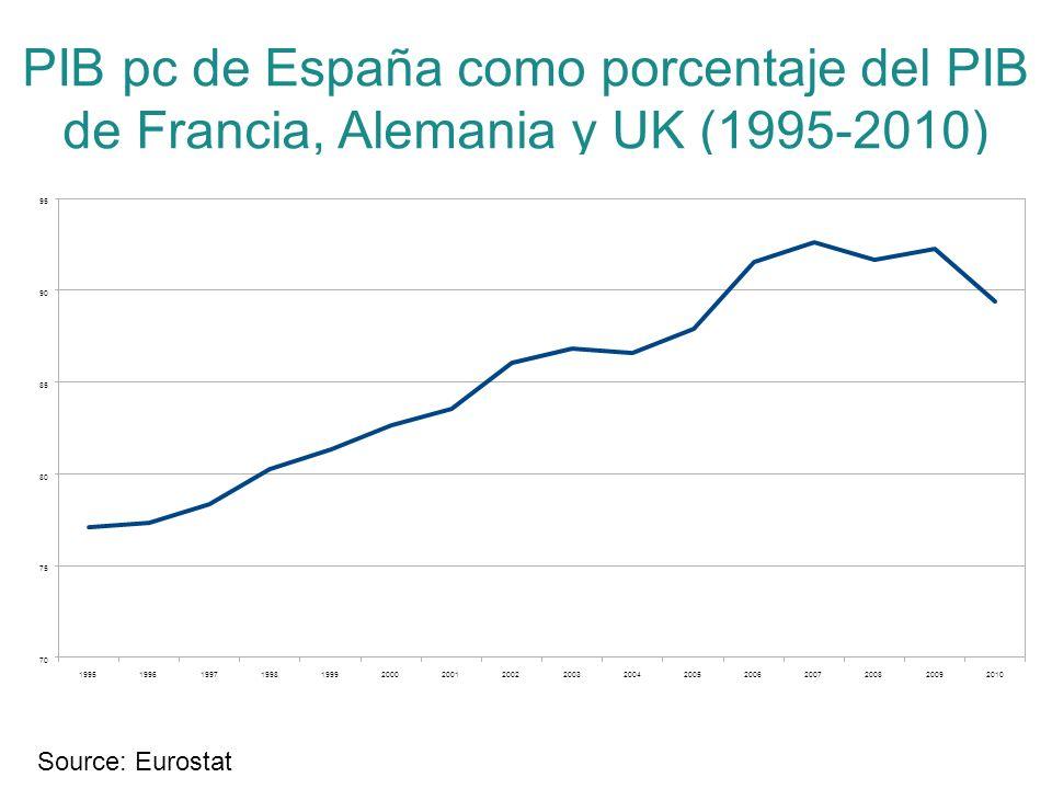 PIB pc de España como porcentaje del PIB de Francia, Alemania y UK (1995-2010)