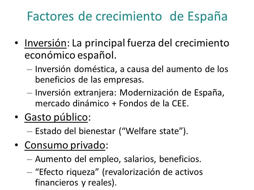 Factores de crecimiento de España