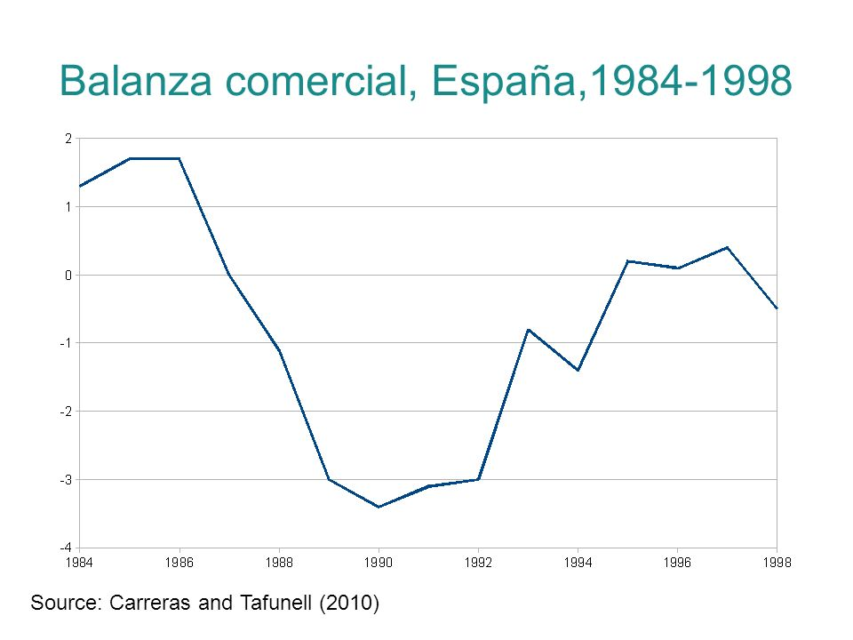 Balanza comercial, España,1984-1998