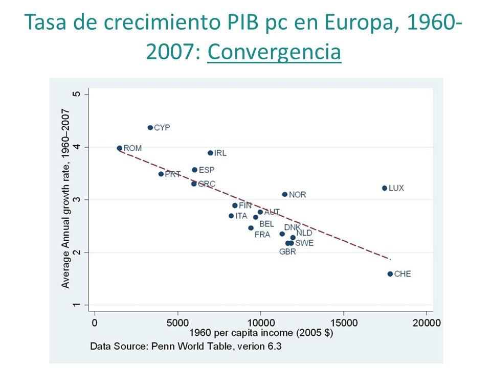 Tasa de crecimiento PIB pc en Europa, 1960-2007: Convergencia