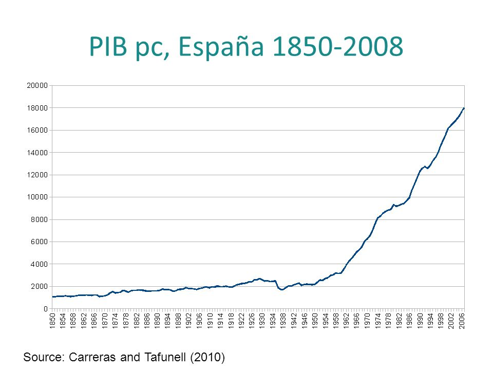 PIB pc, España 1850-2008 Source: Carreras and Tafunell (2010)
