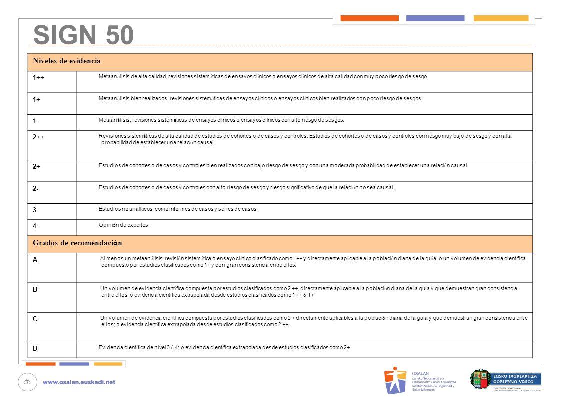 SIGN 50 Niveles de evidencia Grados de recomendación 1++ 1+ 1- 2++ 2+
