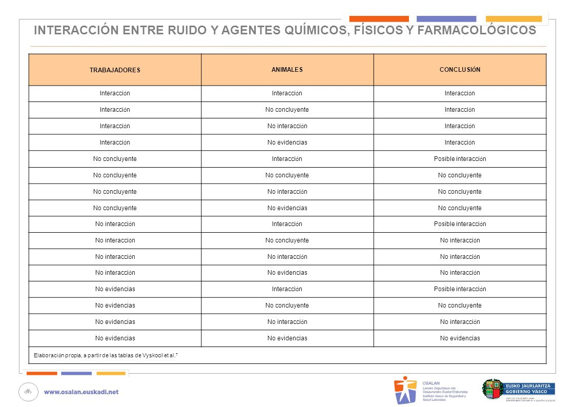 INTERACCIÓN ENTRE RUIDO Y AGENTES QUÍMICOS, FÍSICOS Y FARMACOLÓGICOS