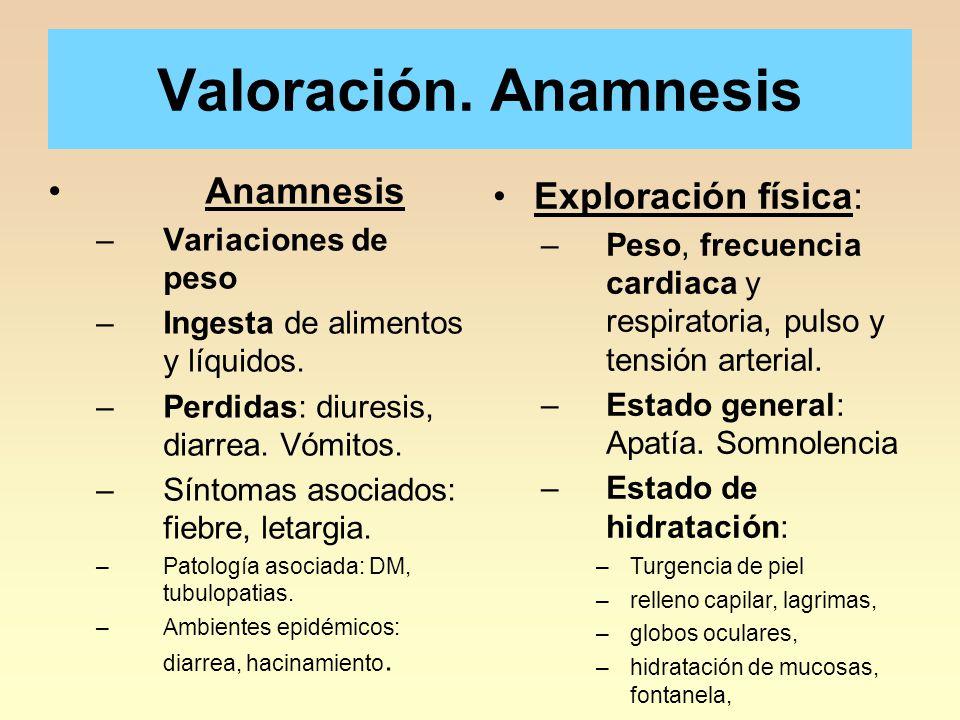 Valoración. Anamnesis Anamnesis Exploración física:
