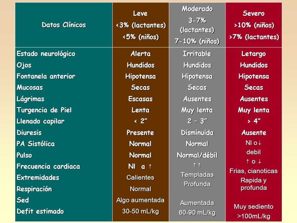 Datos Clínicos Leve. <3% (lactantes) <5% (niños) Moderado. 3-7% (lactantes) 7-10% (niños) Severo.