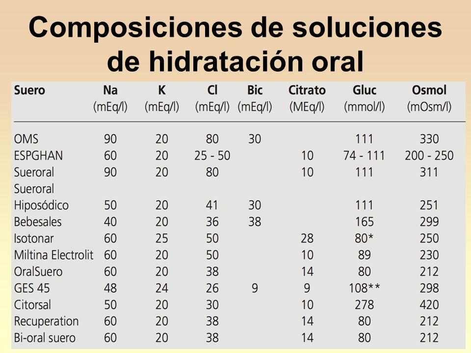 Composiciones de soluciones de hidratación oral