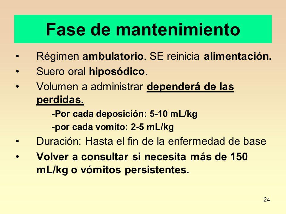 Fase de mantenimiento Régimen ambulatorio. SE reinicia alimentación.