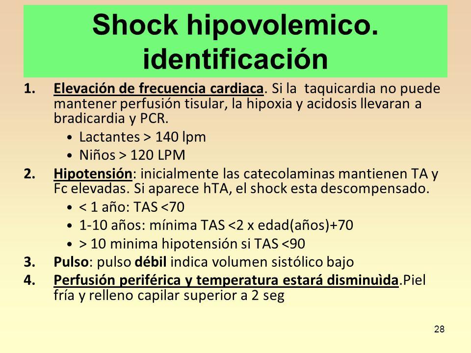 Shock hipovolemico. identificación