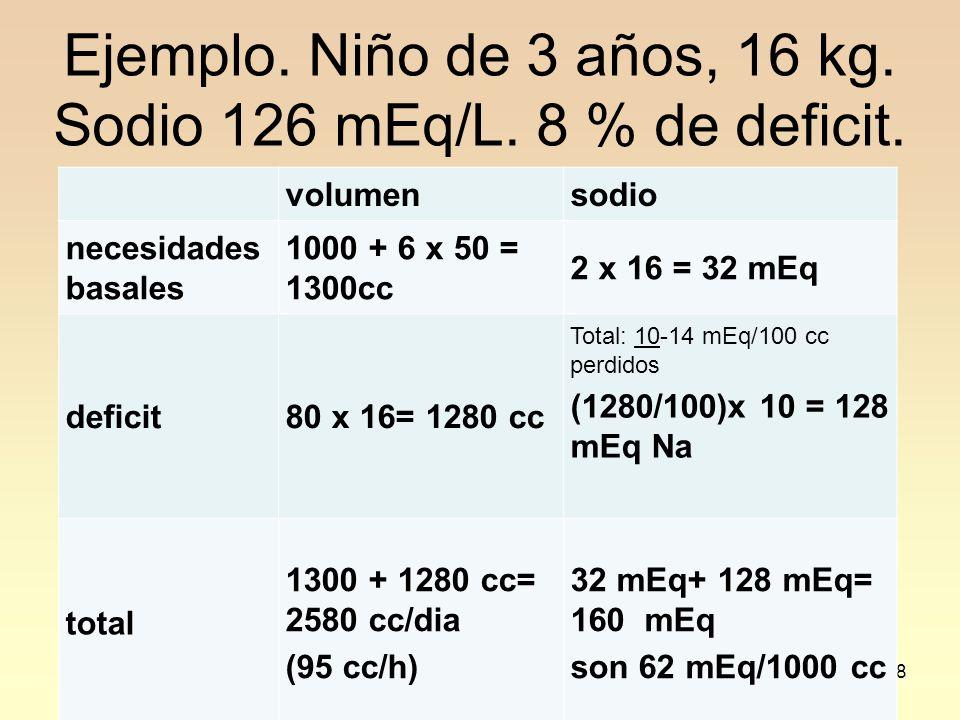 Ejemplo. Niño de 3 años, 16 kg. Sodio 126 mEq/L. 8 % de deficit.