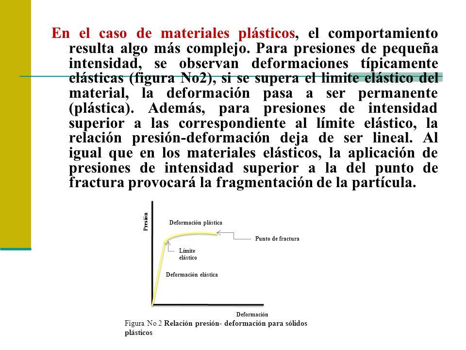 En el caso de materiales plásticos, el comportamiento resulta algo más complejo. Para presiones de pequeña intensidad, se observan deformaciones típicamente elásticas (figura No2), si se supera el limite elástico del material, la deformación pasa a ser permanente (plástica). Además, para presiones de intensidad superior a las correspondiente al límite elástico, la relación presión-deformación deja de ser lineal. Al igual que en los materiales elásticos, la aplicación de presiones de intensidad superior a la del punto de fractura provocará la fragmentación de la partícula.