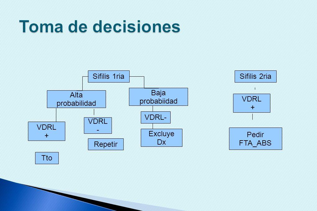 Toma de decisiones Sifilis 1ria Sifilis 2ria Baja probabiidad