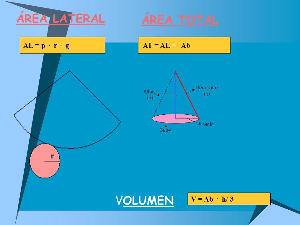 ÁREA LATERAL AL = p · r · g AT = AL + Ab V = Ab · h/ 3 ÁREA TOTAL