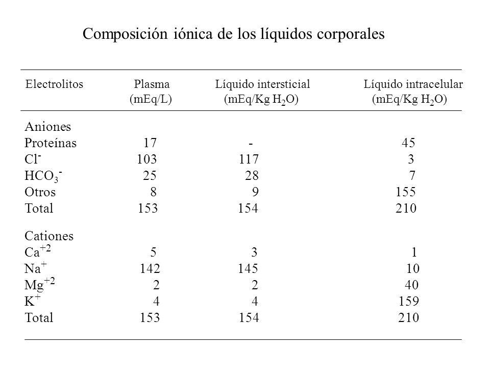 Composición iónica de los líquidos corporales