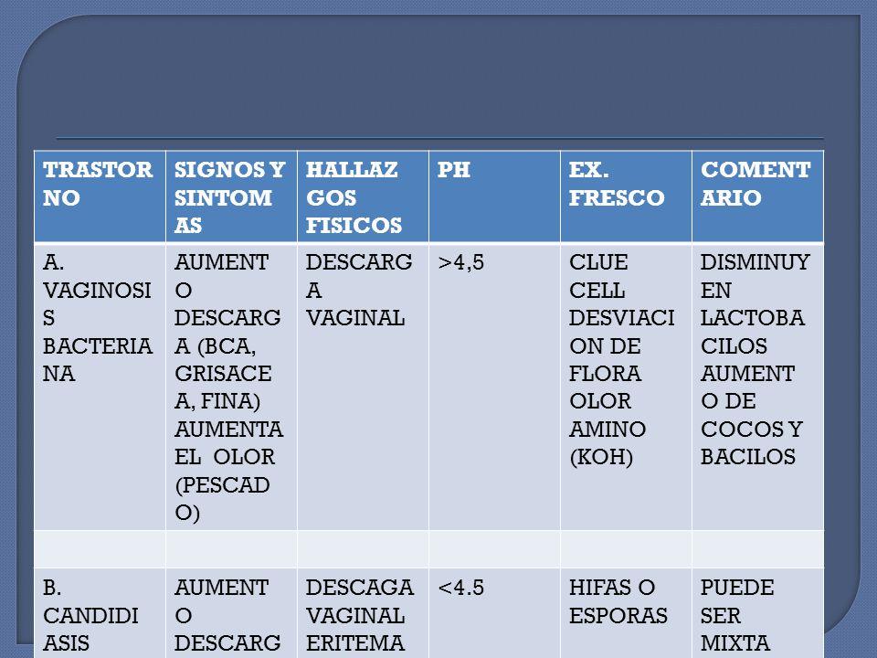 TRASTORNO SIGNOS Y SINTOMAS. HALLAZGOS FISICOS. PH. EX. FRESCO. COMENTARIO. A. VAGINOSIS BACTERIANA.