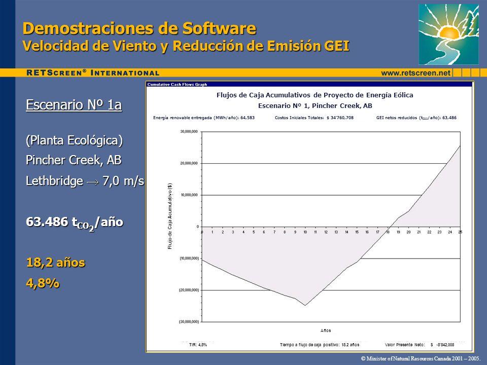 Demostraciones de Software Velocidad de Viento y Reducción de Emisión GEI