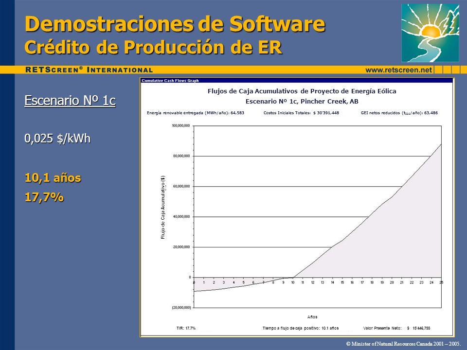 Demostraciones de Software Crédito de Producción de ER