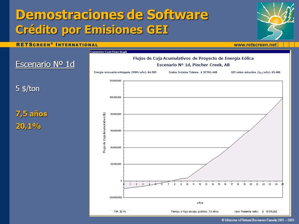 Demostraciones de Software Crédito por Emisiones GEI