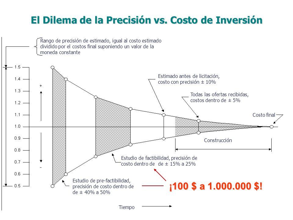 El Dilema de la Precisión vs. Costo de Inversión