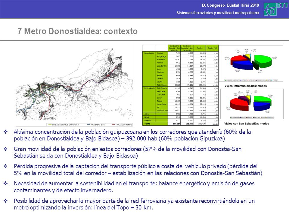 7 Metro Donostialdea: contexto