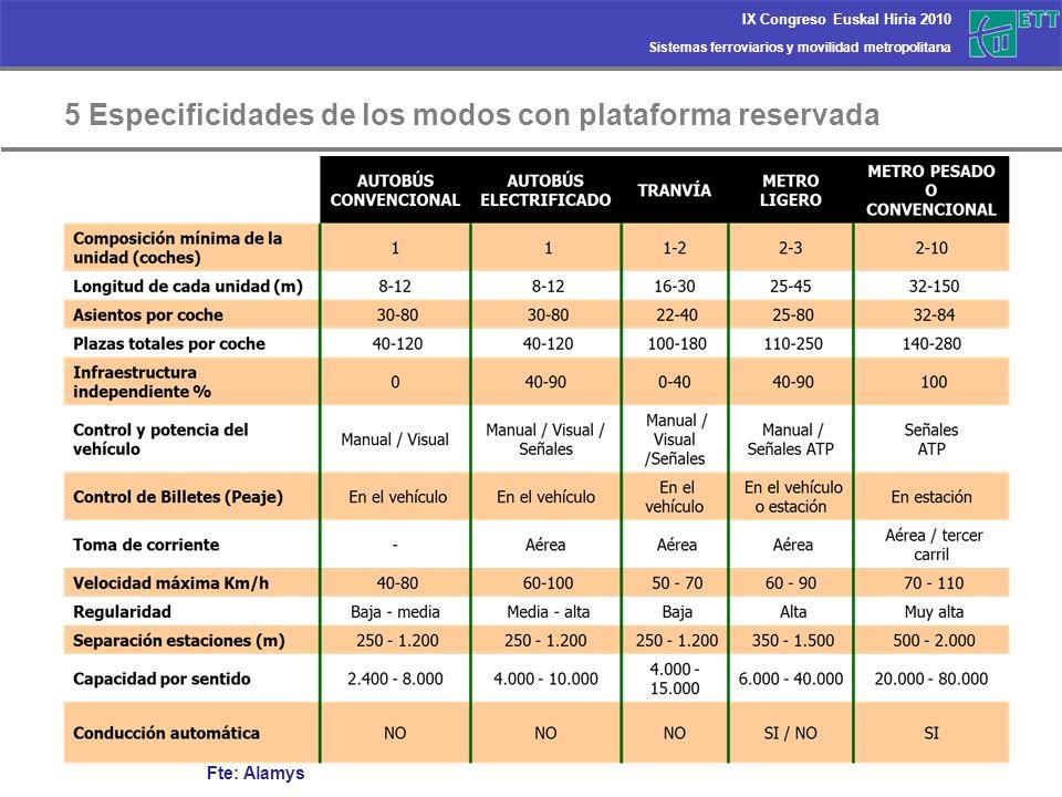 5 Especificidades de los modos con plataforma reservada