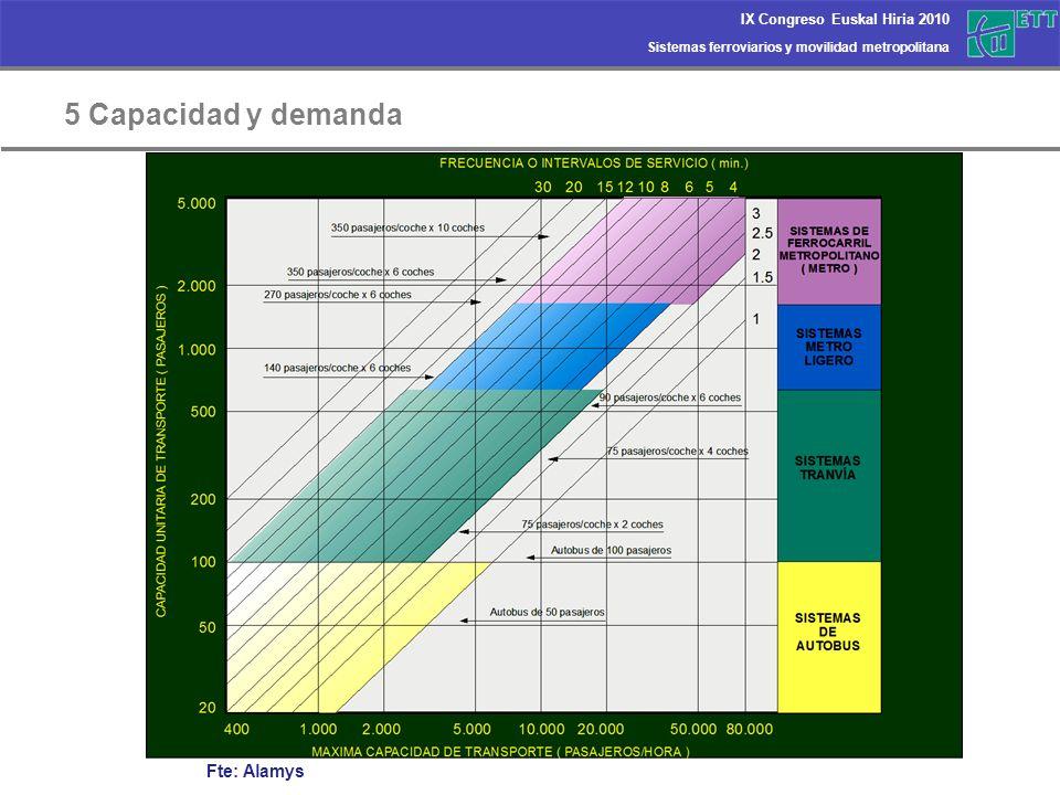 5 Capacidad y demanda Fte: Alamys