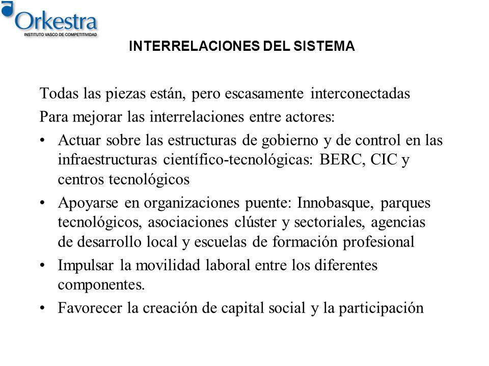 INTERRELACIONES DEL SISTEMA