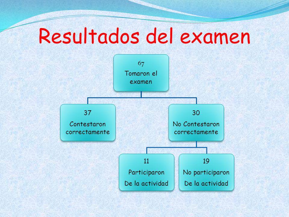 Resultados del examen Tomaron el examen 67