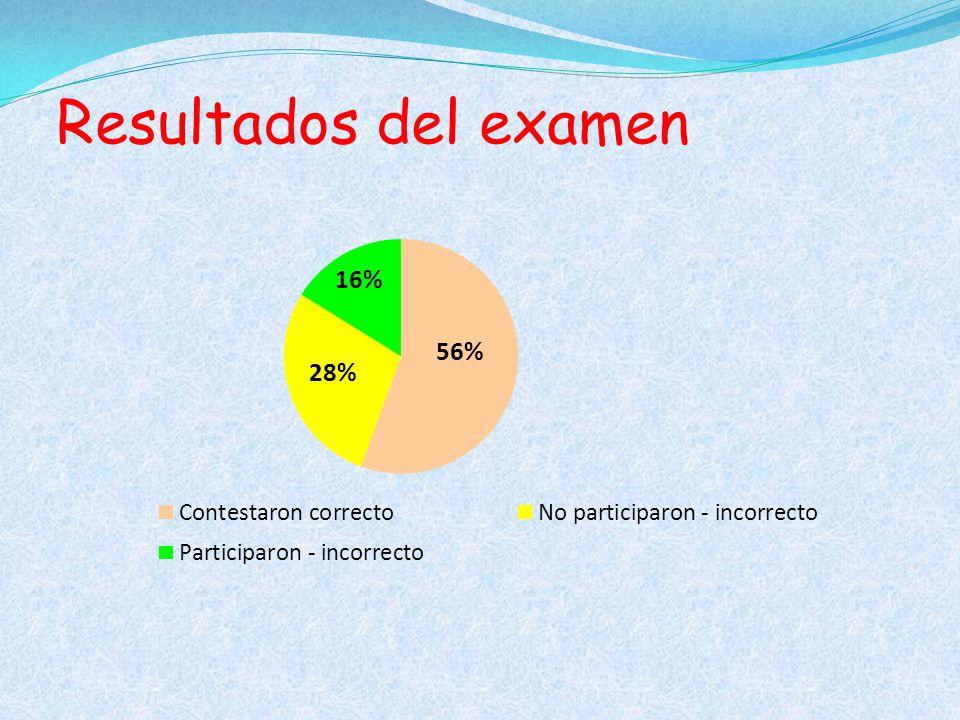 Resultados del examen