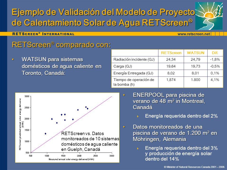 Ejemplo de Validación del Modelo de Proyecto de Calentamiento Solar de Agua RETScreen®