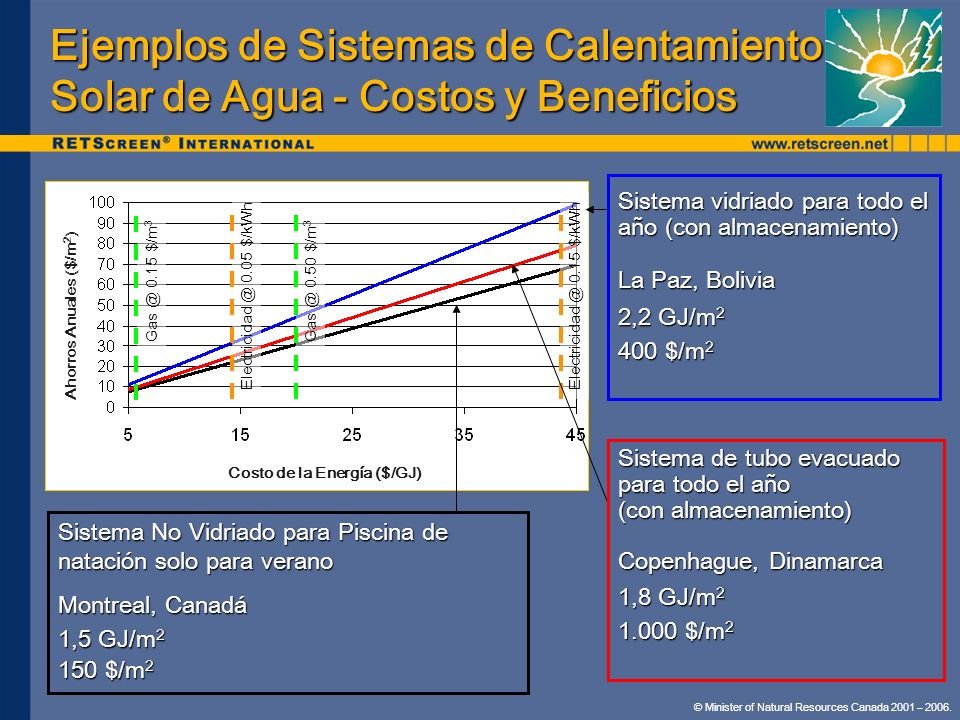 Ejemplos de Sistemas de Calentamiento Solar de Agua - Costos y Beneficios