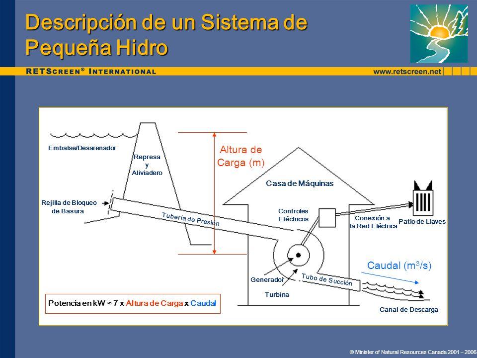 Descripción de un Sistema de Pequeña Hidro