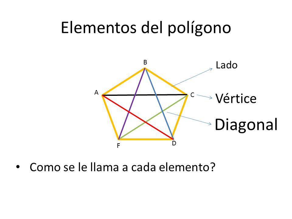 Elementos del polígono